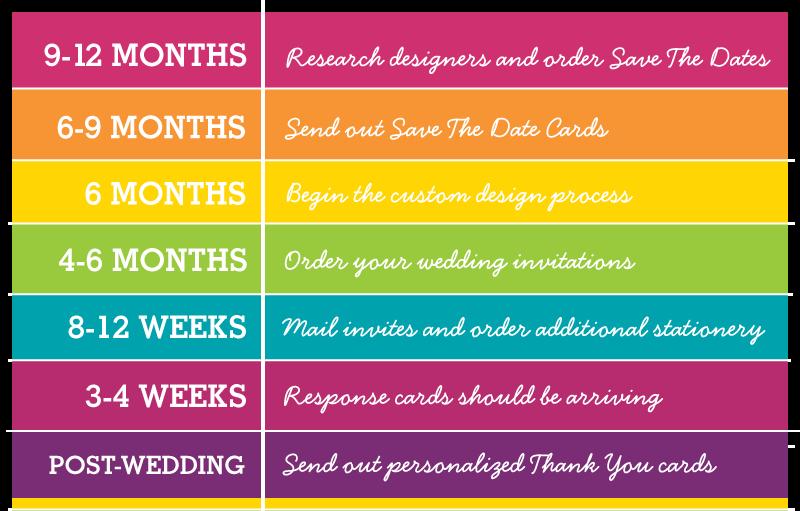Wedding Timeline Invitations: Re-post: When Do I Start Thinking Stationery? A Wedding